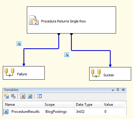 SSIS Conditional Logic Based On Stored Procedure Result